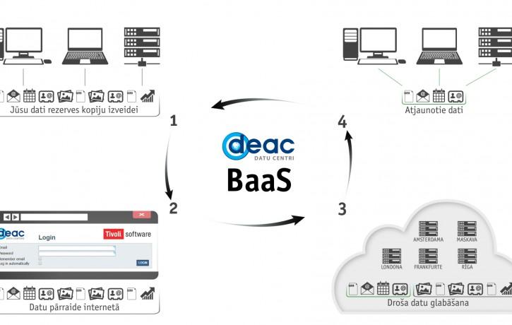 DEAC datu rezerves glabāšanas risinājums kļuvis ērtāks un piejams plašākam klientu lokam
