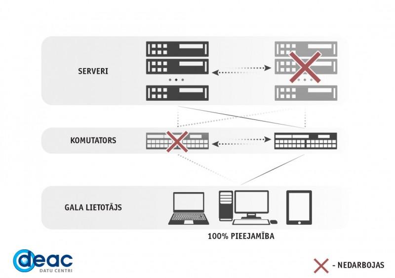 DEAC nodrošina darbam gatavus divu līdz vairāku tūkstošu serveru klasterus visā Eiropā